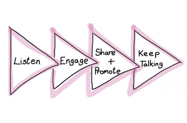 Graphic showing: Listen, engage, share and promote, keep talking.