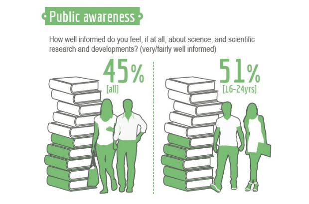 Public Attitudes to Science - public awareness (45% - all, 51% - 16-24 years)