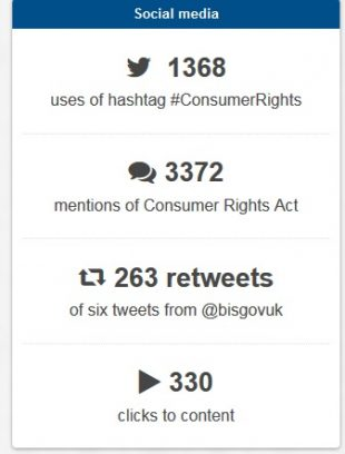 Consumer Rights social media activity (1,368 use of hashtag. 3,372 mentiones. 263 retweets)